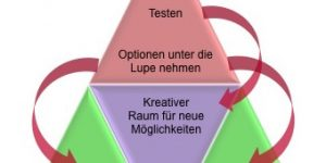 4-stufige Coaching-Methode - CK Coaching