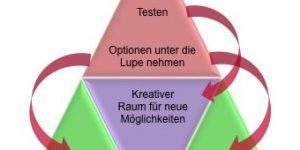 4-stufige Coaching-Methode - CK Coaching