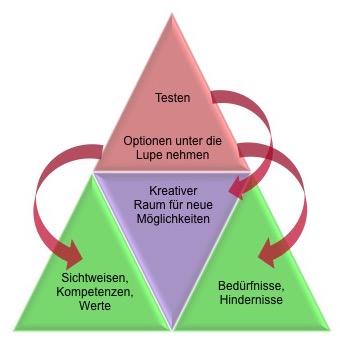 4-stufige Coaching-Methode zur beruflichen Neuorientierung® - CK Coaching Köln