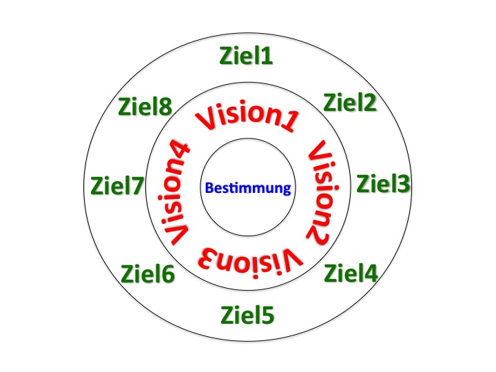 Mission - Vision - Ziele