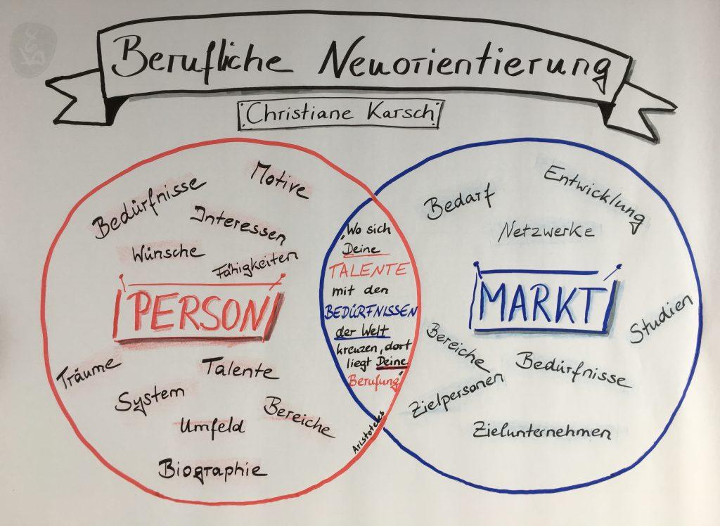 Modell zur beruflichen Neuorientierung